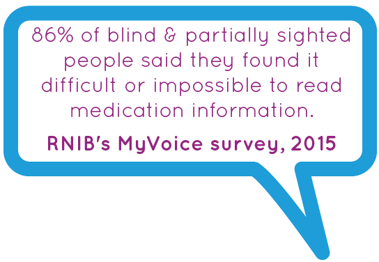 86% of blind & partially sighted people said they found it difficult or imposssible to read medical information. RNIB's My Voice Survey 2015