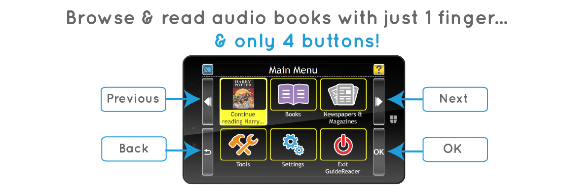 GuideReader Tablet showing 4 onscreen buttons. Reads Browse and read books with just 1 finger and 4 buttons.